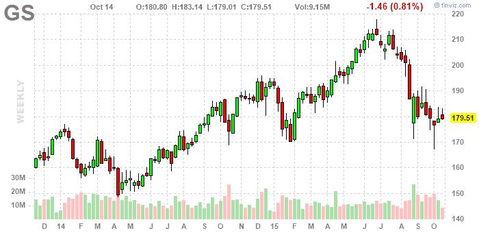 Goldman Sachs részvény elemzés