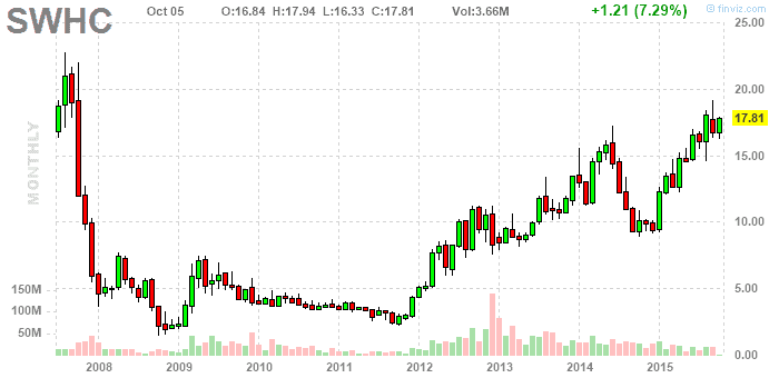 Smith & Wesson részvény elemzés - finviz.com