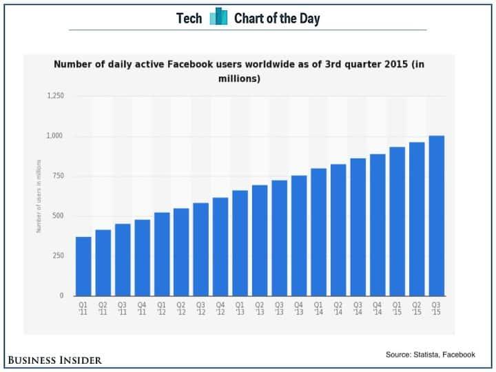facebook1milliard