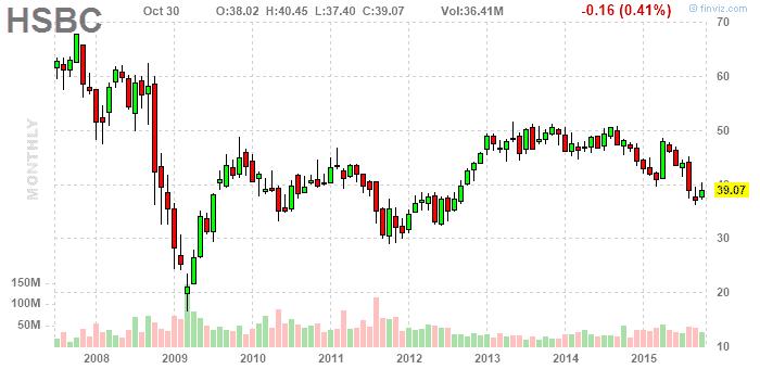 HSBC részvény elemzés - finviz.com