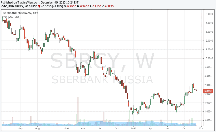 sberbank2016