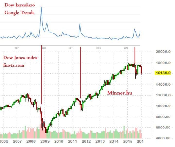 Dow Google Trend elemzés - Minner.hu