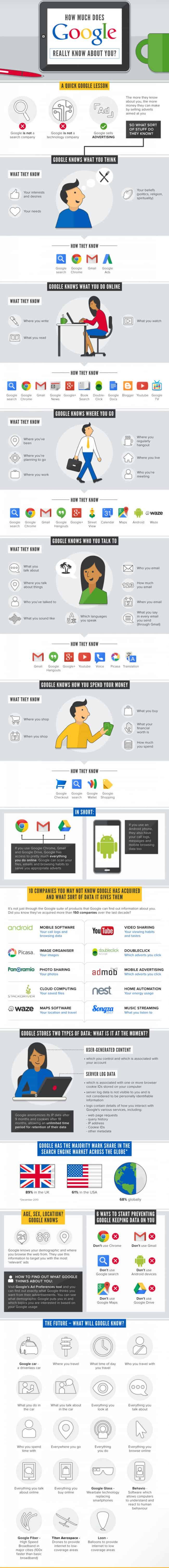 google-infografika