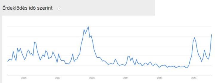 Google Trends olaj keresések elemzése - Minner.hu