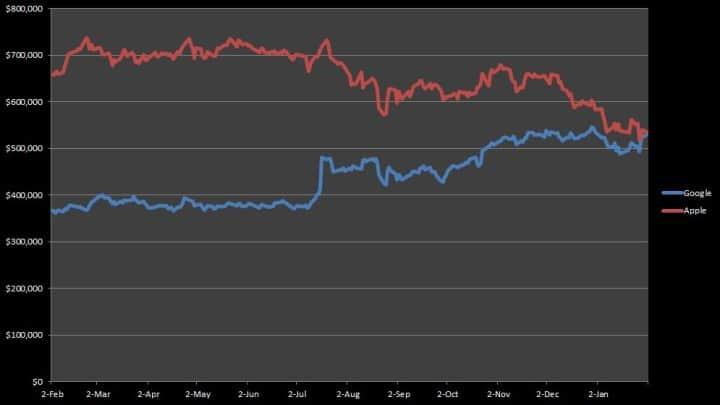 Apple vs Google piaci kapitalizáció millió dollárban - Forrás: FactSet, CNBC