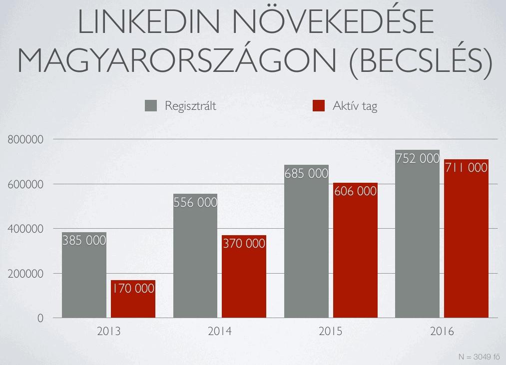 inkedIn Magyarországon 2016 - forrás: http://www.drlinkedin.hu/blog/friss-2016-marciusi-adatok-a-linkedin-hasznalatrol-magyarorszagon