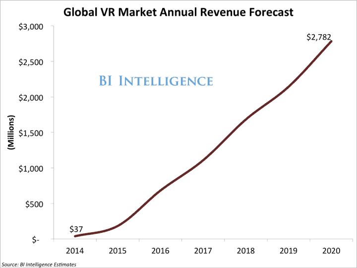 Mekkora a virtuális valóság piac? - Business Insider