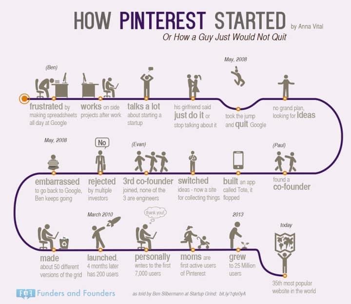 how-pinterest-started