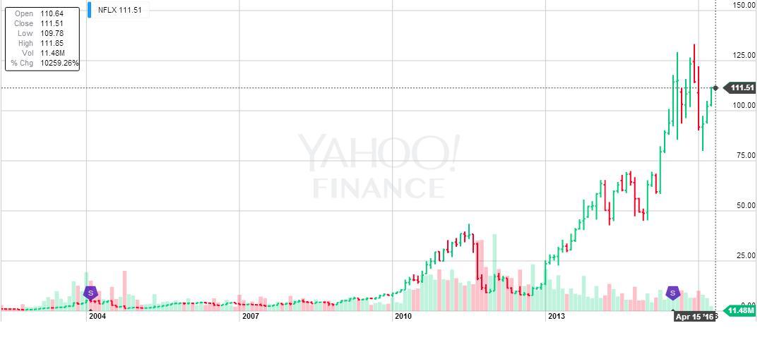 Netflix részvény hozam - finance/yahoo - minner.hu