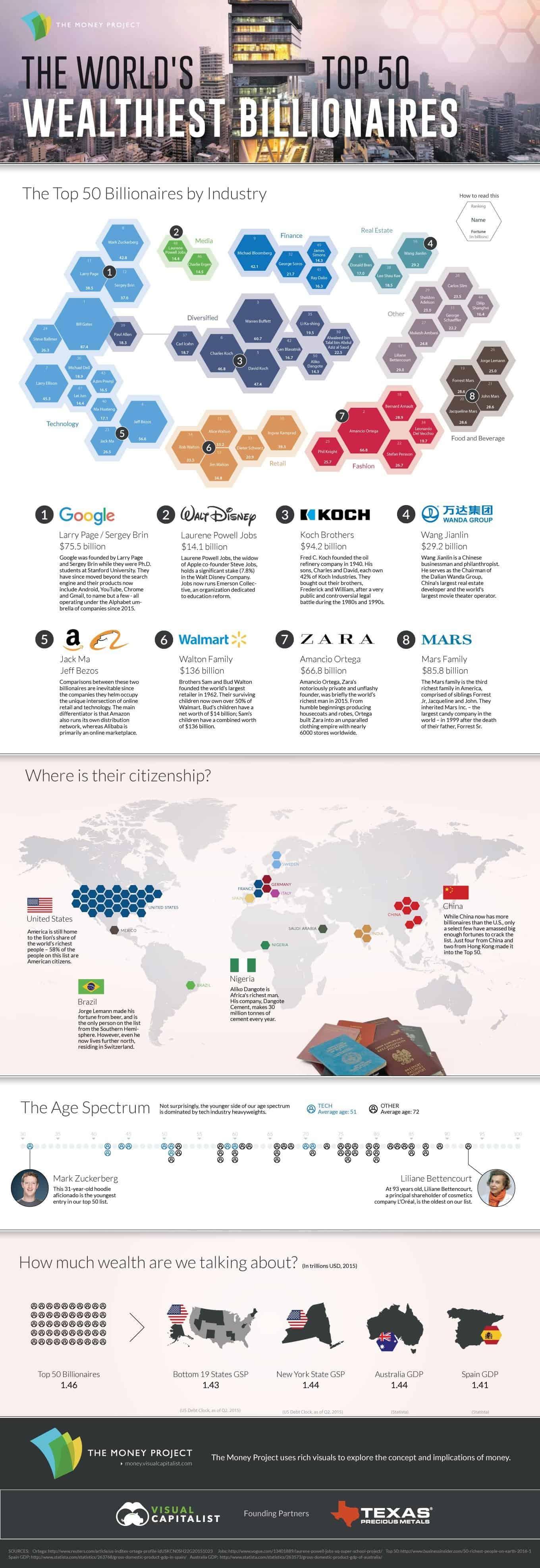 the-worlds-weathiest-50-billionaires 2