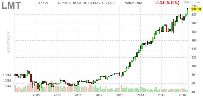 Lockheed Martin Corporation - részvény elemzés - finviz.com - minner.hu