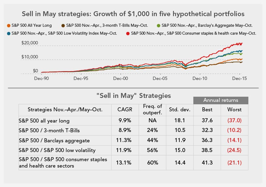 sell_in_may_Apr25_2016