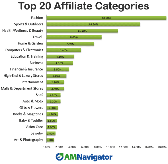 top-20-affiliate-categories