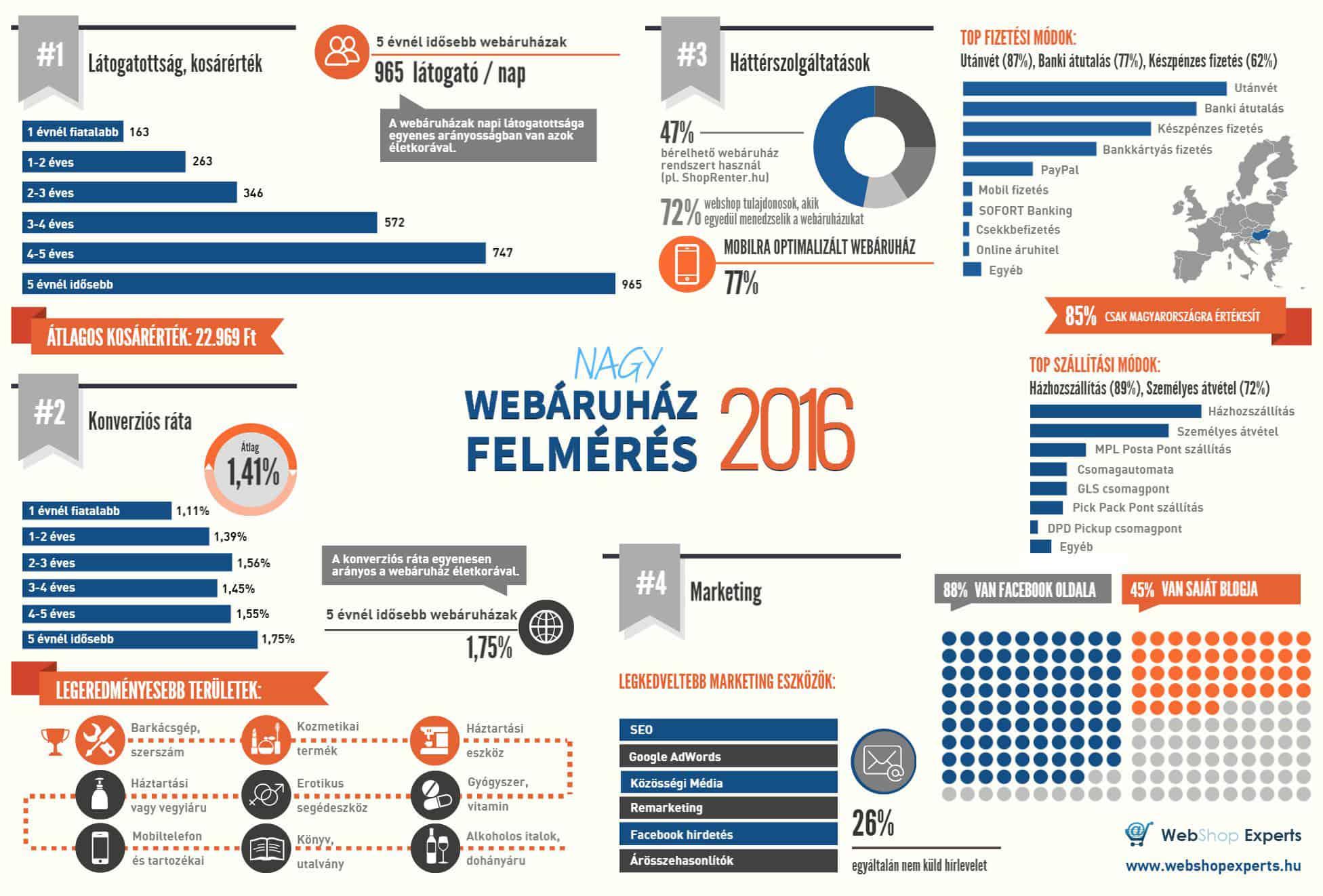 webáruhzá statisztika
