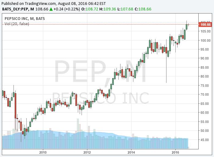 Pepsi részvény árfolyam - A www.brokermonitor.hu árfolyam elemző menüpontjában tovább is elemezheted a részvényt.