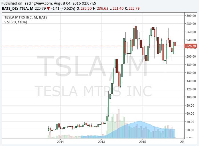 Tesla részvény elemzés - Az árfolyamot részletesebben a www.brokermonitor.hu árfolyam elemző menüpontjában is eléred.