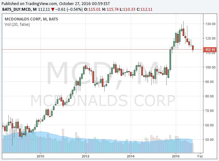 McDonald's részvény elemzés - Forrás: www.brokermonitor.hu árfolyam/grafikon elemző menüpont