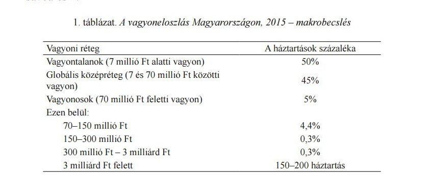 Forrás: Vagyoneloszlás Magyarországon Kolosi Tamás – Fábián Zoltán - Tarki