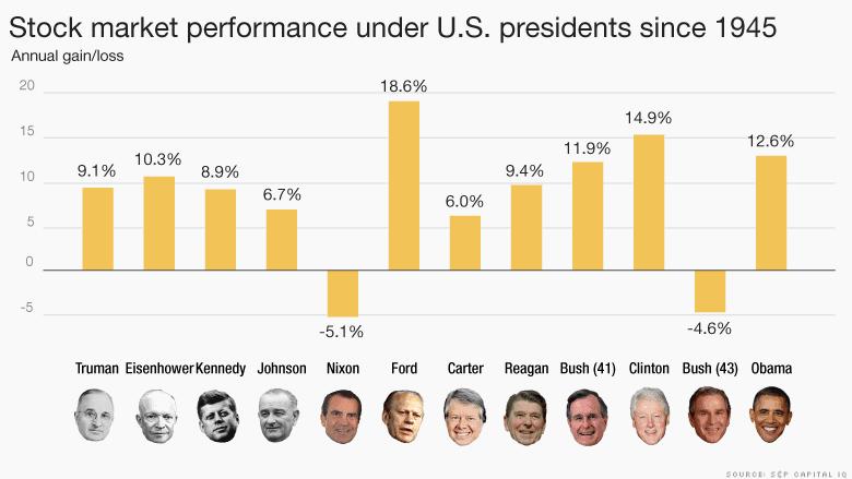 Éves átlagos tőzsde hozamok az egyes elnökök esetében a választást követő ciklusban. - Forrás: cnnmoney