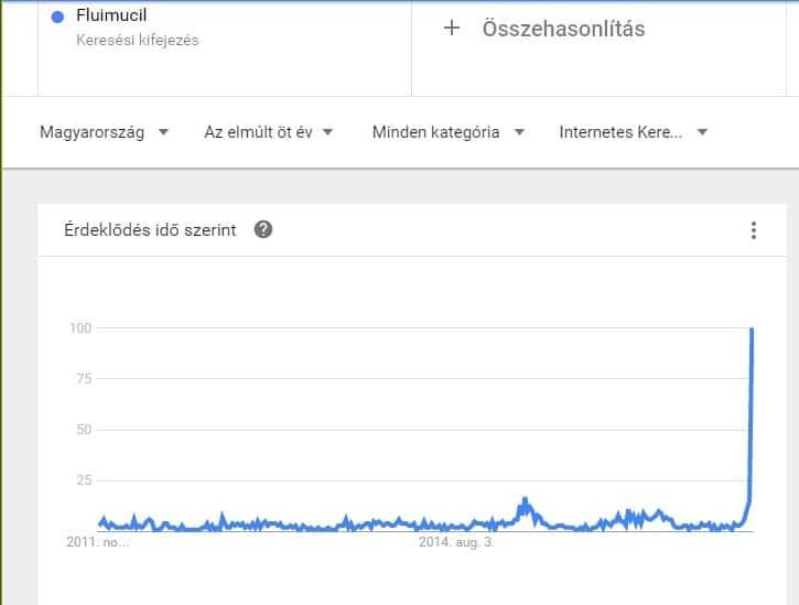 Fluimucil keresések száma a Google-ban - Google Trends