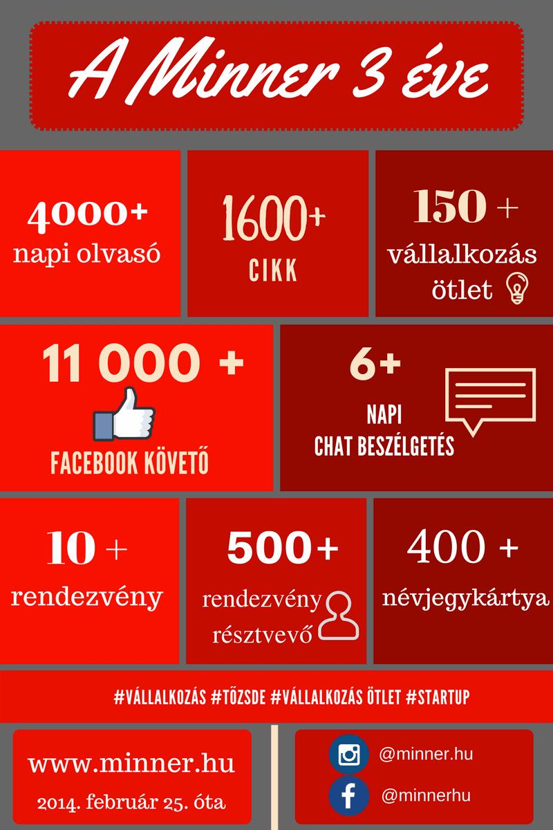 minner infografika 3 eves_1