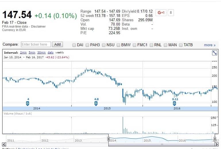 Volkswagen részvény - google.finance