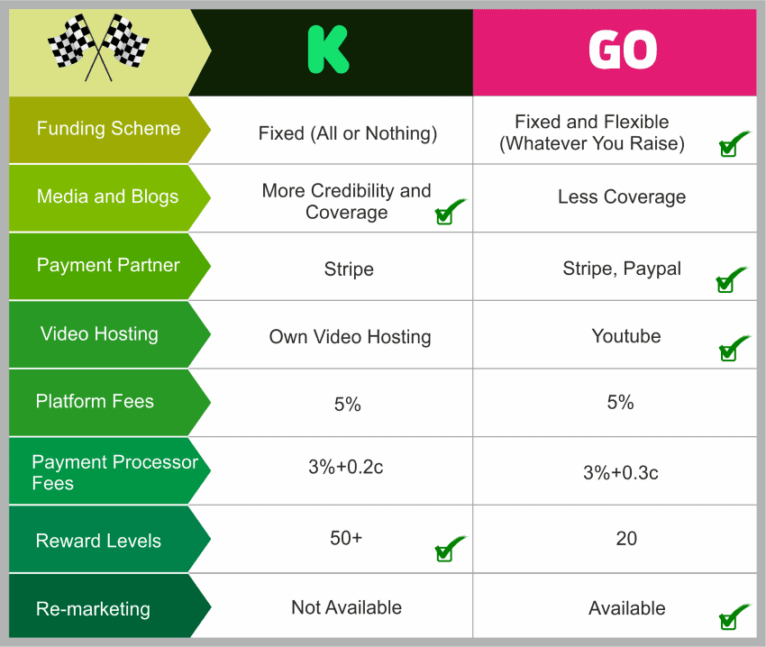 Indiegogo-vs-Kickstarter1