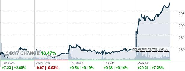 Tesla Motors részvény árfolyam - cnnmoney