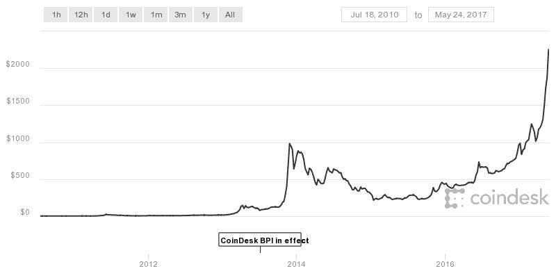 bitcoinarfolyam