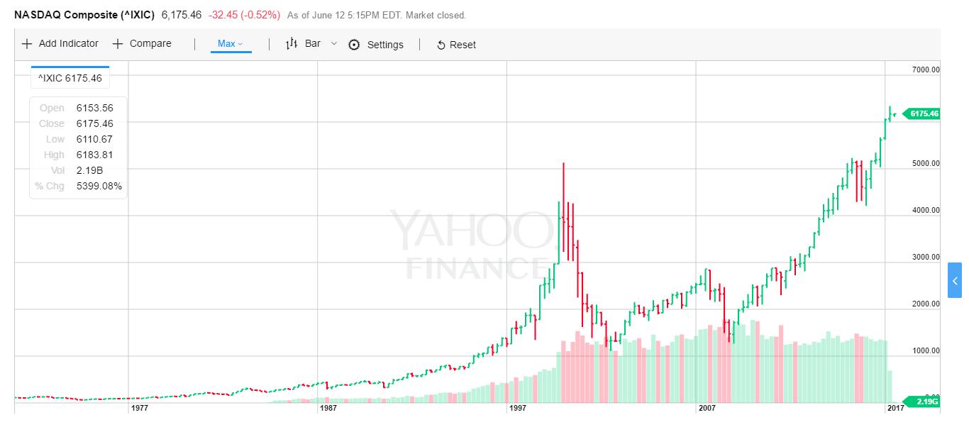 Nasdaq tőzsde index árfolyama - Yahoo finance