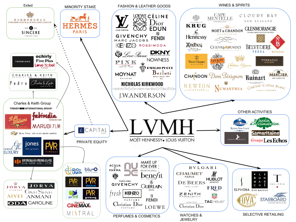 lvmh infografpic