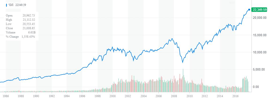 Dow Jones Index - 1986-2017 - Forrás: Yahoo Finance