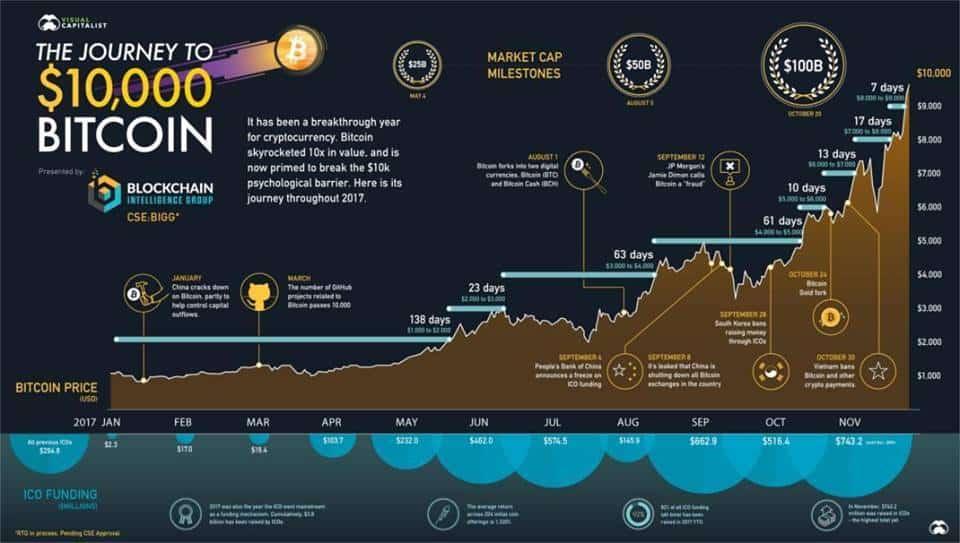 bitcoininfografika