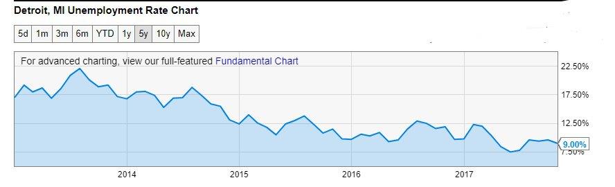 https://ycharts.com/indicators/detroit_mi_unemployment_rate